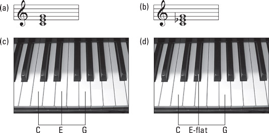 The C major chord (left) and the C minor chord (right). [Credit: <i/></noscript>Source: Creative Commons]&#8221; width=&#8221;535&#8243;/> <div class=
