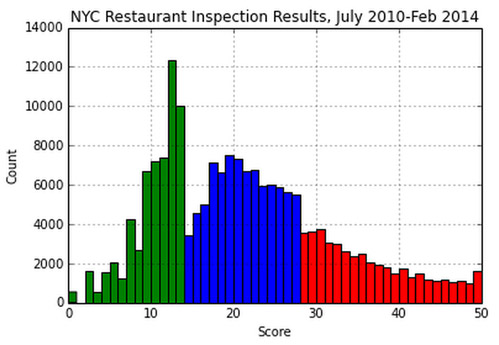 Three times as many NYC restaurants scored 13 points than 14 points