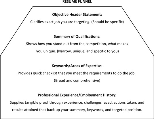 Use the reverse funnel method to write your resume and strategically present yourself and your qual