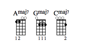Attempting More Complex Chords On The Ukulele Dummies