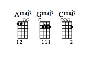 Amaj7, Gmaj7 and Cmaj7 chord diagrams.