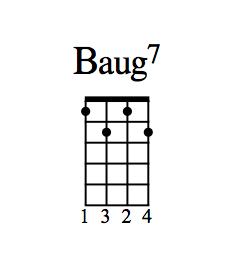 B diminished 7 chord diagram.