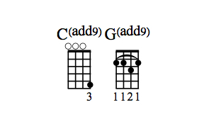 Cadd9 and Gadd9 chord diagrams.