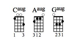 Caug, Aaug and Gaug chord diagrams.