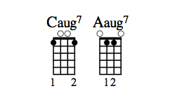 Caug7 and Aaug7 chord diagrams.