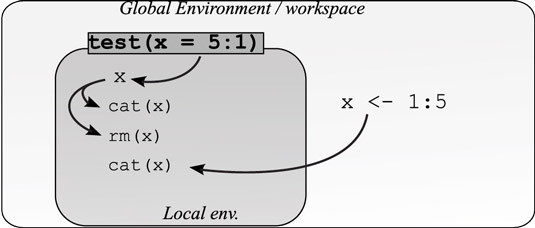 How R looks through global and local environments.