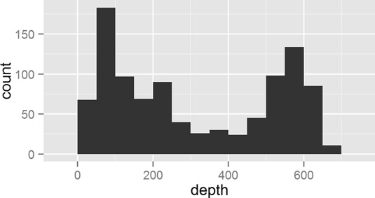 Making a histogram with <span class=