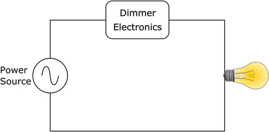 The dimmer electronics in this circuit control the flow of electric current to the light bulb.