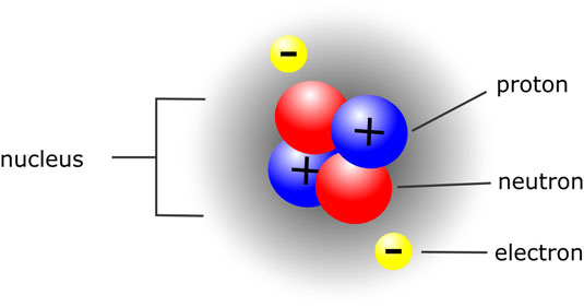 This helium atom consists of 2 protons and 2 neutrons in the nucleus with 2 electrons surrounding t