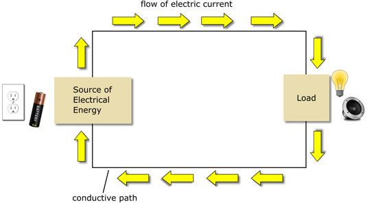 A simple circuit consisting of a power source, a load, and a path for electric current.