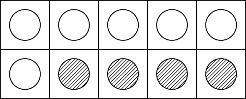 A ten frame showing 6 and 4 make 10. (Or more formally 6 + 4 = 10.)