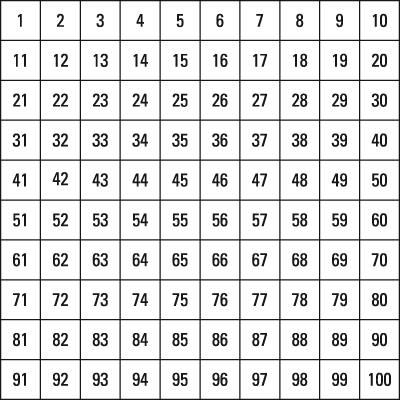 A ten-by-ten hundreds chart.