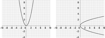 On the left, a function. On the right, not a function.