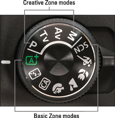 Settings on the Mode dial determine the exposure mode.