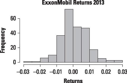 Histogram of daily returns to ExxonMobil stock for 2013.