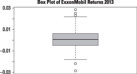 Box plot of daily returns to ExxonMobil stock in 2013.