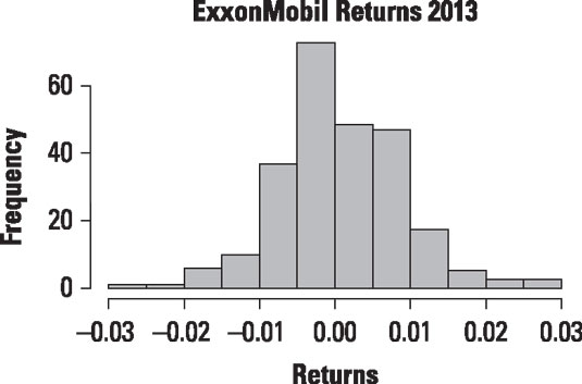 Histogram shows most returns close to the mean.