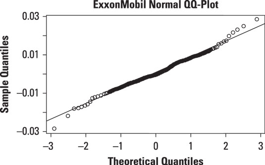QQ-plot of daily returns to ExxonMobil stock in 2013.