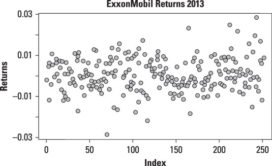 Time series plot of daily returns to ExxonMobil stock in 2013.