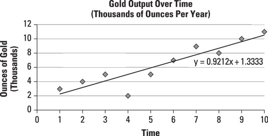 A time series showing gold output per year for the past ten years.