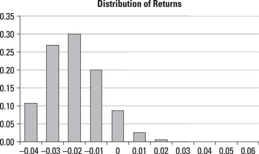 A histogram of stock returns.