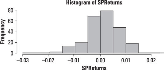 A histogram of the daily returns to the S&P 500 from 2009–2013.