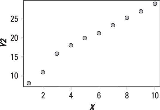 Scatter plot of a linear relationship.