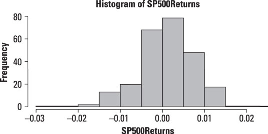 Histogram of daily returns to the S&P 500.
