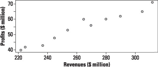 Scatter plot of annual revenues and profits 2004–2014.