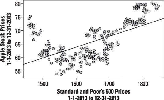 Scatter plot of daily prices of Apple stock and the S&P 500.