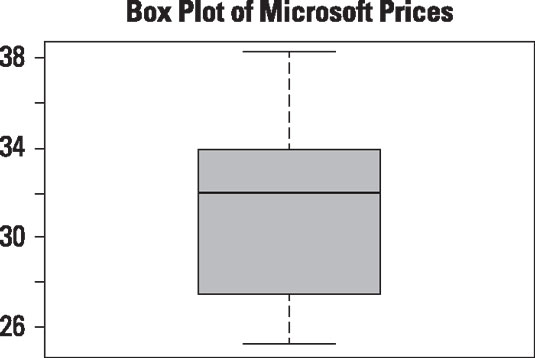 Box plot of daily prices for Microsoft stock.