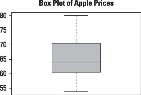Box plot of daily prices for Apple stock from January 1, 2013 to December 31, 2013.