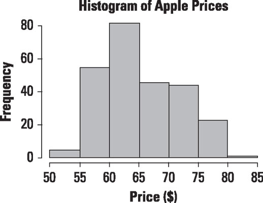 Histogram of daily prices for Apple stock.