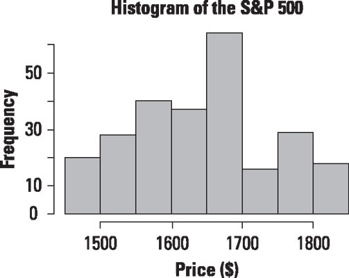 Histogram of daily prices for the S&P 500.