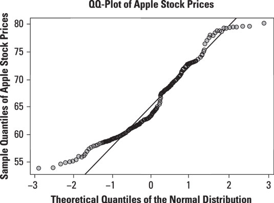 Normal QQ-plot of daily prices for Apple stock.