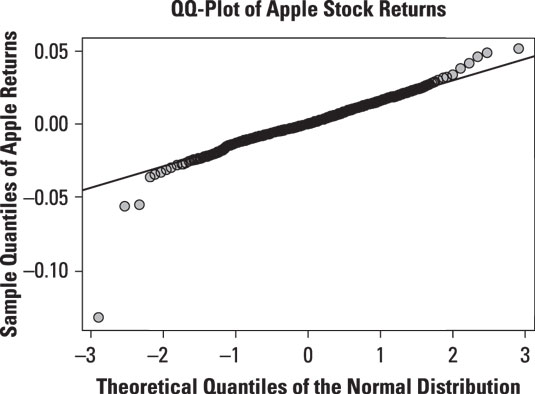Normal QQ-plot of daily returns to Apple stock.