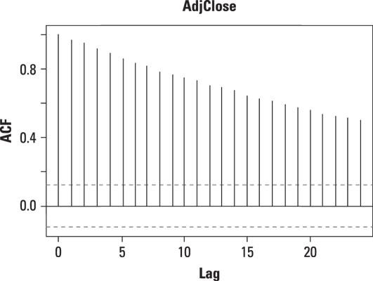 Autocorrelation plot of daily prices of Apple stock.