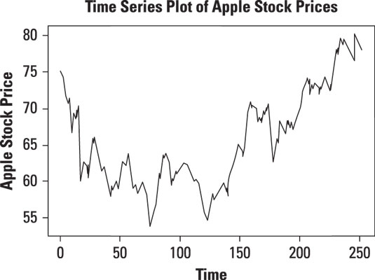 Time series plot of daily prices of Apple stock.