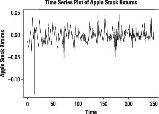 Time series plot of daily returns to Apple stock from January 1, 2013 to December 31, 2013.
