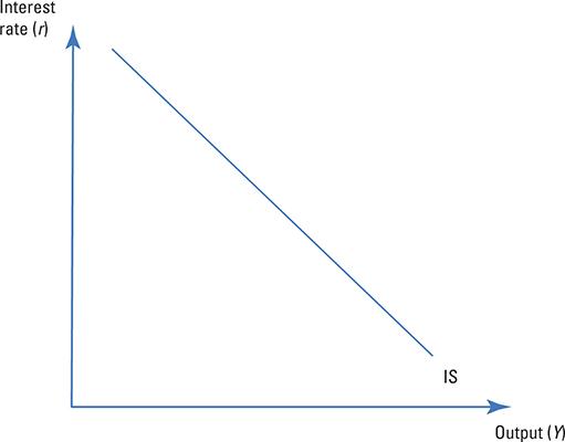 Goods market equilibrium.