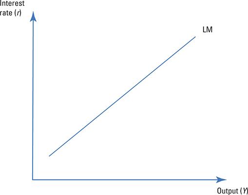 Money market equilibrium.