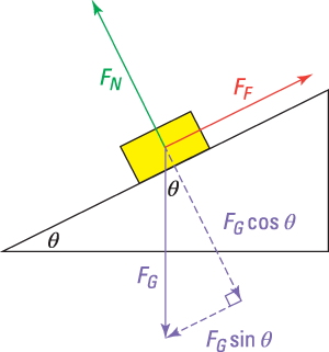 Friction on inclined surfaces in physics problems dummies where fn is the normal force fg is the force of gravity fg mag mg on earths surface and ff is the force of friction ccuart Image collections