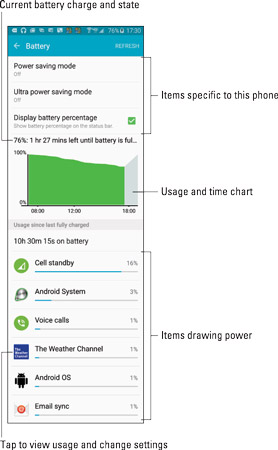 Battery usage info.
