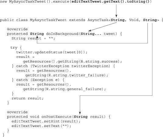 The use of types in MyAsyncTaskTweet.