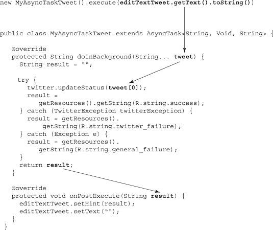 The flow of values in MyAsyncTaskTweet.