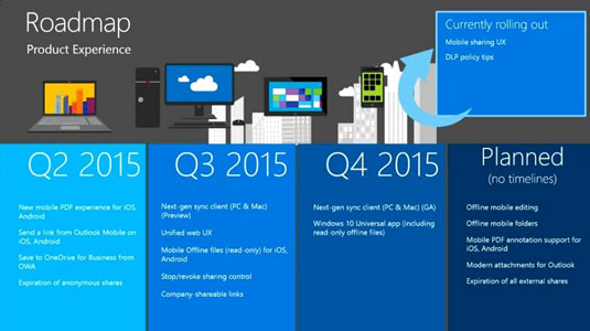 The future of OneDrive, as promised by Microsoft in May 2015.