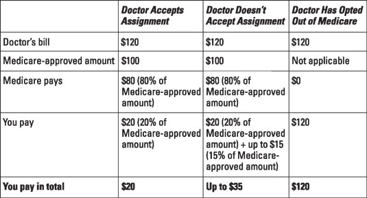 Sample costs based on a doctor's Medicare acceptance.