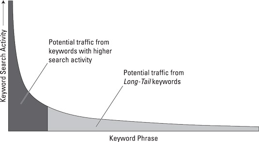 Long-tail traffic is incremental traffic that, when added together, brings greater return than head