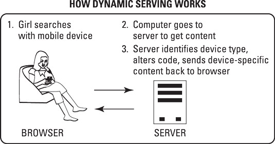 What's happening behind the scenes when a website uses a dynamic serving approach to mobile d