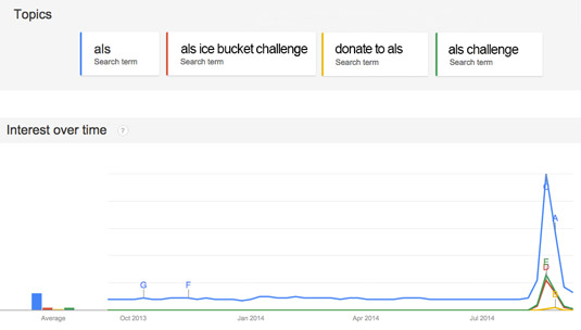 Viral content can cause a spike in search volume, as shown in this Google Trends graph of search vo